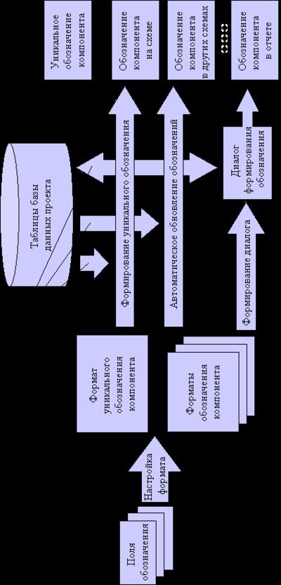 Блок-схема формирования обозначения компонента схемы