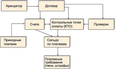 Рис. 1. Обобщенная структурная схема приложения