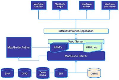 Autodesk MapGuide - простая и эффективная архитектура программного обеспечения