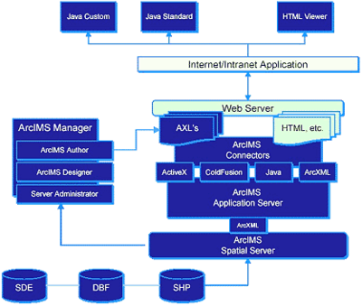 ESRI ArcIMS - более сложная архитектура