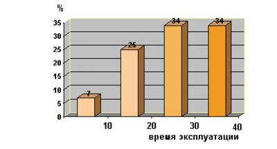 Рис. 2. Распределение нефтепроводов по возрасту