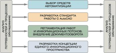 Этапы создания единого информационного пространства