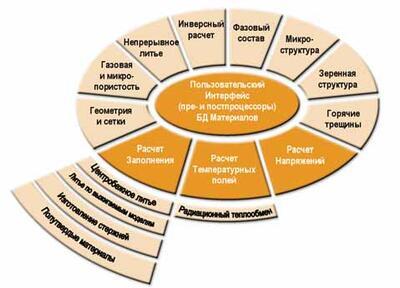Модульная структура СКМ ЛП ProCAST