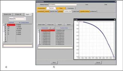 Термодинамическая база данных: а) на вкладке Composition задается химический состав сплава; б) на вкладке Fraction Solid выводятся результаты расчета