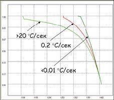 Температурные зависимости доли твердой фазы, полученные при разных скоростях охлаждения