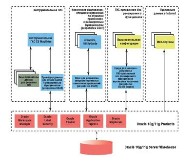 Архитектура ГИС!проекта от Группы компаний CSoft