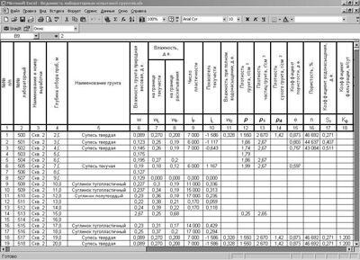 Сводная таблица физико-механических характеристик грунтов
