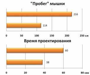 Графики пробега и времени проектирования. Верхняя шкала – 2D-мышь, нижняя – 3D-мышь