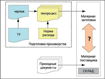 Процессы возникновения информации о материале