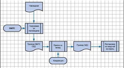 Алгоритм начальной идентификации материала РД - расчетный документ TechnologiCS УД - учетный документ TechnologiCS