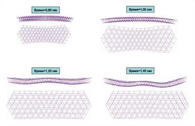 Динамика раскрытия антенны в интервале от 0,8 до 1,4 с