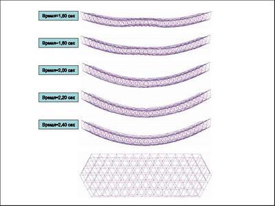Динамика раскрытия антенны в интервале от 1,6 до 2,4 с
