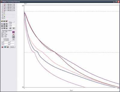 Изменение температуры во времени в заданных точках модели