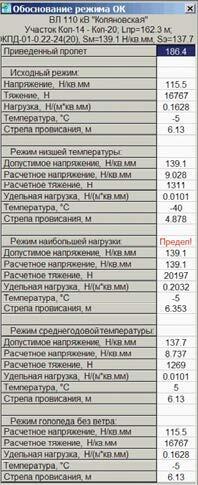 Обоснования расчетных режимов