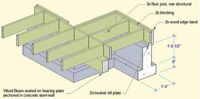 Аксонометрический чертеж фундаментной части, созданный с помощью бегущей рамки и нового инструмента ArchiCAD 12 – 3D$документ