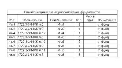 Спецификация к схеме расположения фундаментов