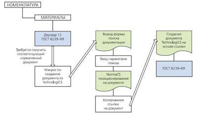 Рис. 4. Взаимодействие систем NormaCS – Интегратор – TechnologiCS