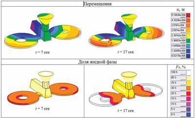 Рис. 6. Прогноз образования горячих трещин в кольцевых пробах