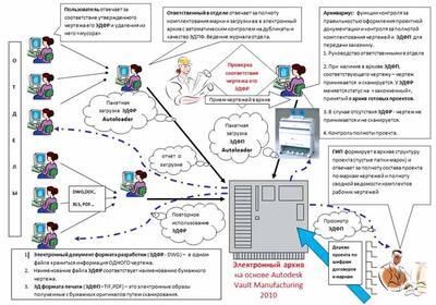 Функциональная структура электронного архива на базе Vault