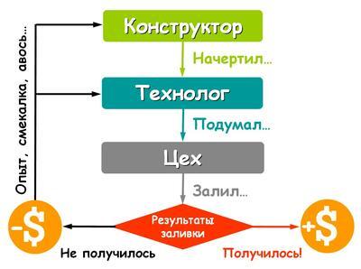 Рис. 1. Разработка технологии по методу «проб и ошибок»