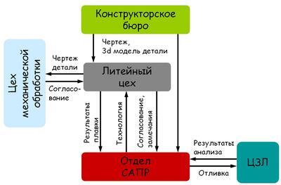 Рис. 2. Разработка технологии получения новых отливок с применением СКМ ЛП