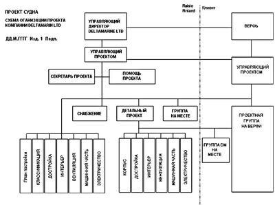 Рис.12. Пример проектной организации работ (Deltamarin Ltd.)