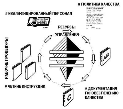Рис. 13. Типовая система обеспечения качества (Deltamarin Ltd.)