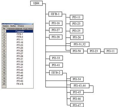 Рис. 1. Список подсхем и структура их взаимосвязей