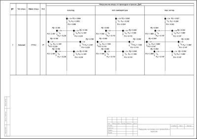 Рис. 19. Таблица нагрузок на опоры