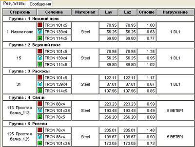Рис. 31. Рекомендуемые значения сечений по каждой группе унификации