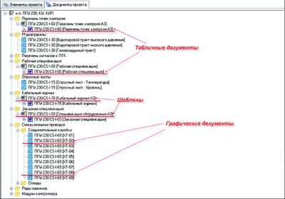 Рис. 2. Структура документов проекта