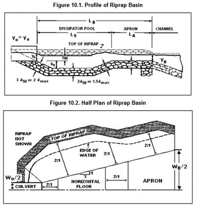 Схема гравийного пруда
