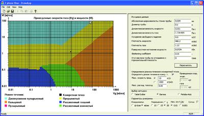 Рис. 2. Диаграмма режимов течения