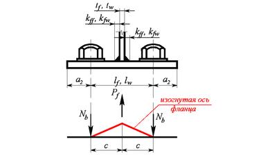 Рис. 2. Упрощенная расчетная модель фланцевого соединения