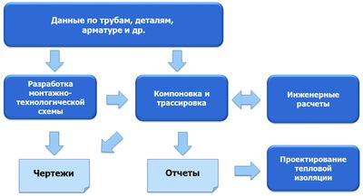 Рис. 1. Процесс монтажного проектирования