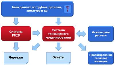 Рис. 2. Основные компоненты автоматизации