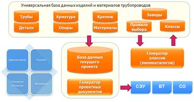 Рис. 4. Структура СУБД ПРОЕКТ