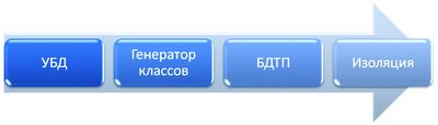Рис. 10. Схема автономного использования СУБД ПРОЕКТ