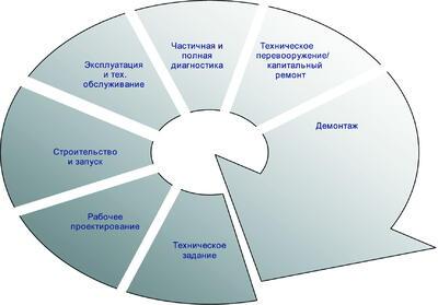 Рис. 1. Жизненный цикл объекта проектирования