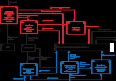 Рис. 6. Пример схемы информационных потоков по Гейну и Сарсону