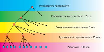 Рис. 7. Пример организационной структуры предприятия со слишком большим числом уровней подчиненности