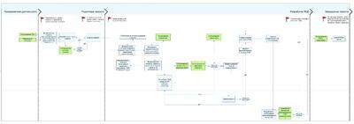 Рис. 9. Схема элементарного процесса проектирования