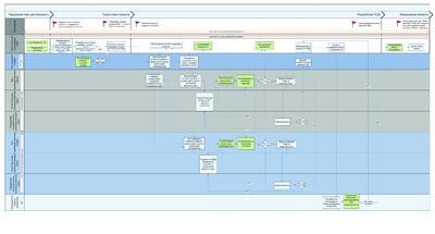 Рис. 10. Пример рационального деления процесса проектирования на обслуживающие подразделения