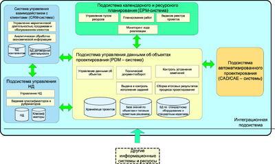 Рис. 11. Архитектура информационной системы в масштабах проектного предприятия