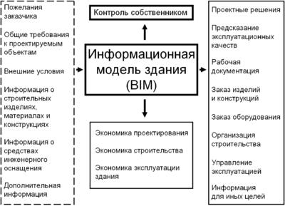 Рис. 2. Основная информация, проходящая через BIM и имеющая к BIM непосредственное отношение