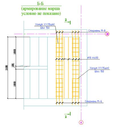 Разрез Б-Б. Цветовая схема армирования