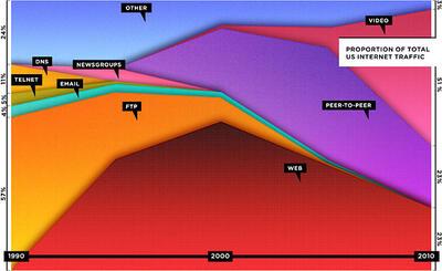 Рис. 2. Пропорции распределения интернет-трафика в США (по данным Cisco estimates based on CAIDA publications, Andrew Odlyzko)
