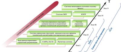 Рис. 1. Поэтапный переход на новые технологии проектирования и управления изделием (объектом) на основе ЕИП