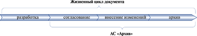Рис. 2. Основные стадии жизненного цикла документа