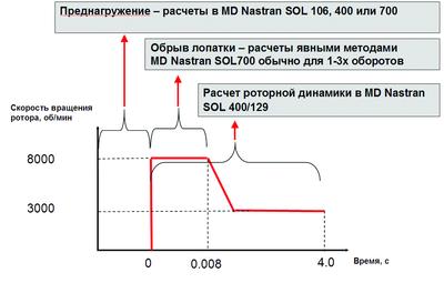 Рис. 1. Многодисциплинарный интегрированный подход, реализованный в MD Nastran для решения задачи в комплексной постановке: преднагружение + обрыв лопатки (попадание птицы) + роторная динамика